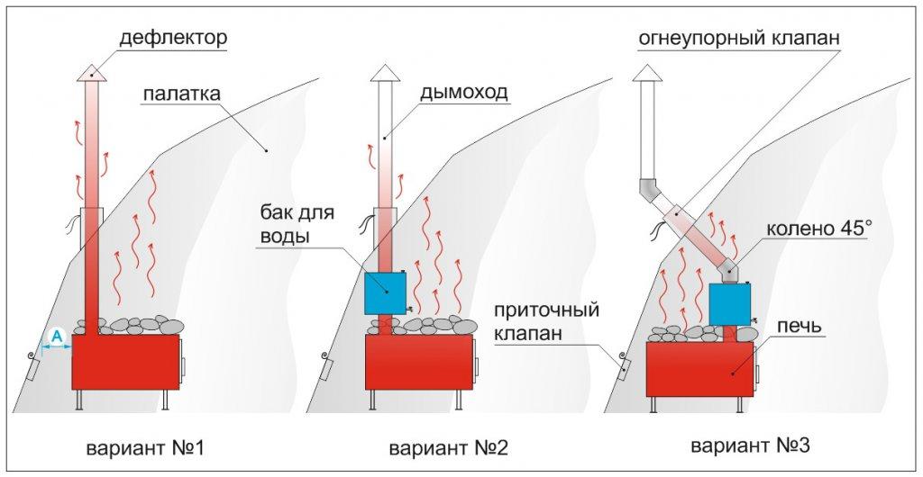 варианты установки отопительной печи в палатке Лотос 5 Универсал