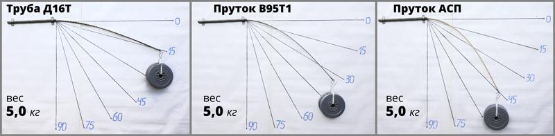 Таблица сравнения дуг при нагрузке 5кг